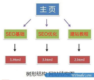 [网站优化]什么是网站的扁平结构和树形结构?[网站SEO]