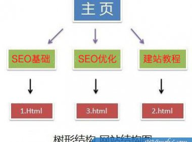 [网站优化]什么是网站的扁平结构和树形结构?